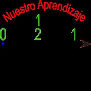 Fracciónes y Recta Numérica