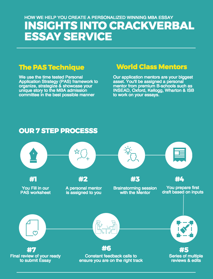 mba application essay reviewer best