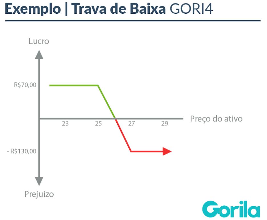 Mercado de Opções: Exemplo Trava de Baixa