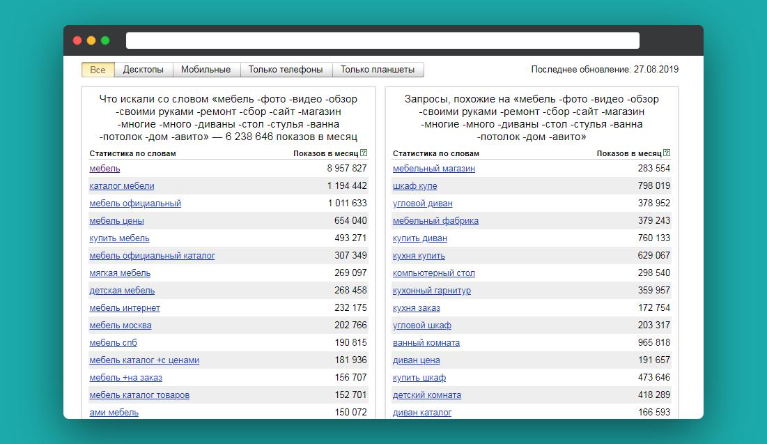 Полное руководство по Яндекс.Вордстат — используем операторы и получаем ключевые слова