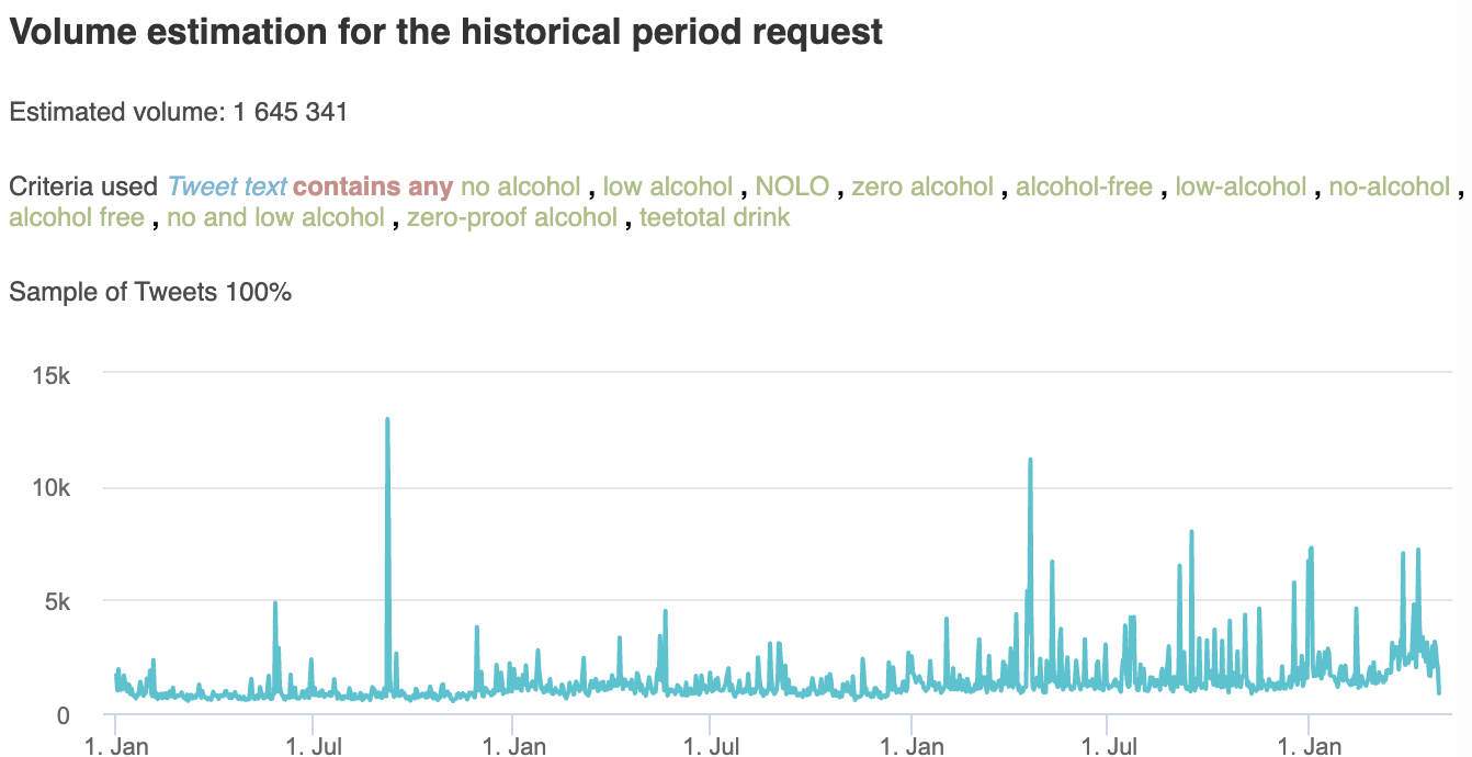No and low-alcohol drinks, Volume estimation for the historical period request