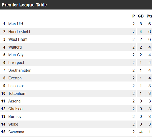 English Premier Football Tips App 54.85 screenshots 5