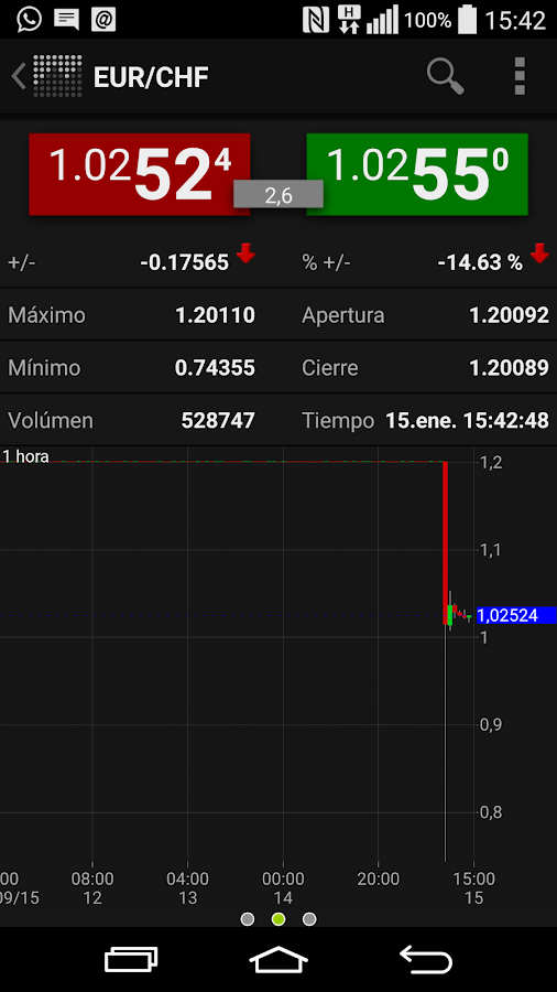 EUR/USD experience- screenshot