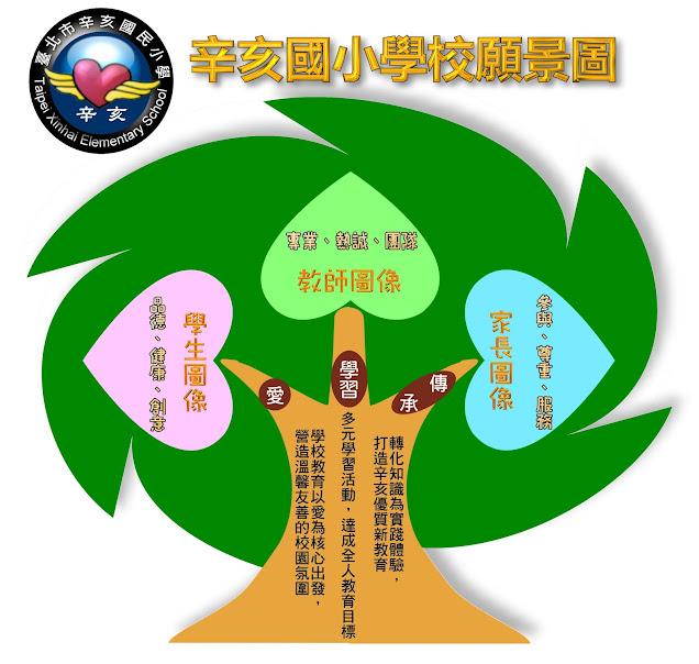 辛亥國小學校願景圖
