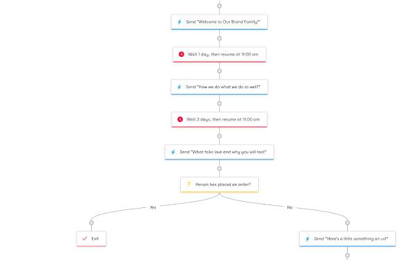 Drip Workflow - Welcome Series-Designing Workflows