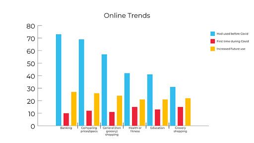 Online Trends 2020 Digital CX report. (Source: Rogerwilco)