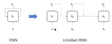 Recurrent Neural Networks Model
