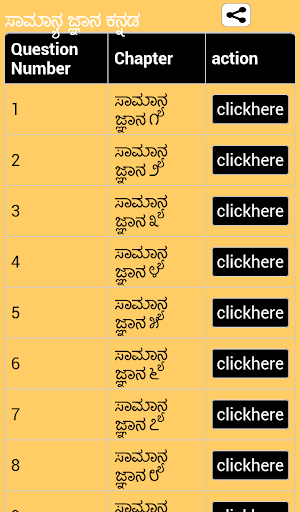 General Knowledge GK in Kannad