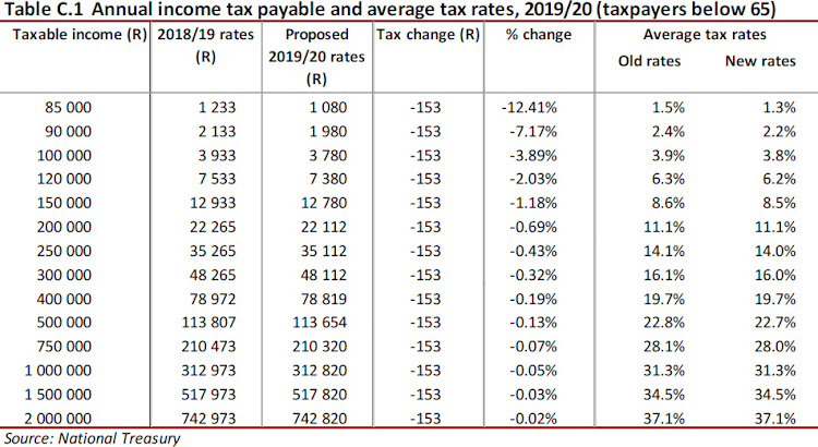 tax tables  how government is filling its coffers at your