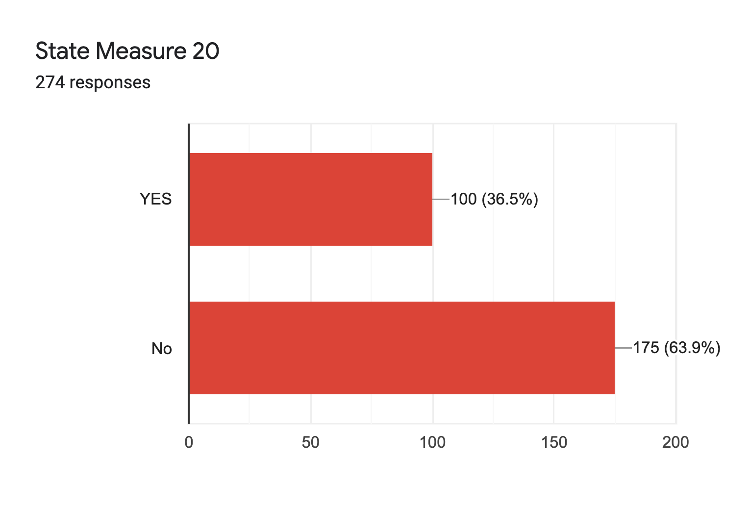 Forms response chart. Question title: State Measure 20. Number of responses: 274 responses.
