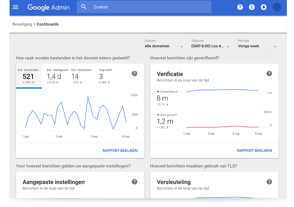 Google Workspace -beveiligingsdashboards