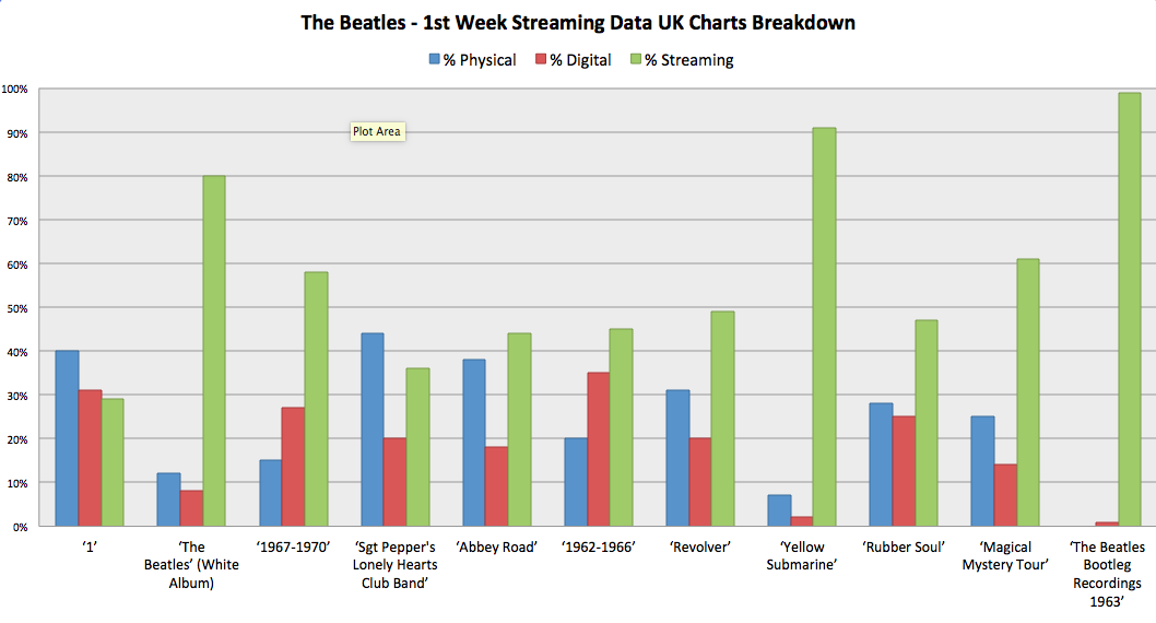 The Beatles - 1st Week Streaming Data UK Charts Breakdown
