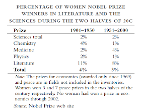 Photo: The gender differences are clear in how we spend our life.    (Murray, C. (2004). Human Accomplishment: The Pursuit of Excellence in the Arts and Sciences, 800 B.C. to 1950, HarperCollins.)