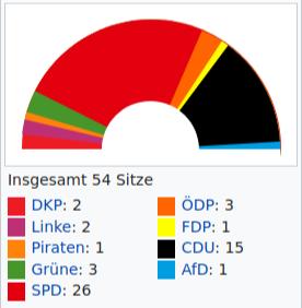 Grafische Darstellung der «Sitzverteilung im Bottroper Stadtrat 2014» «Insgesamt 54 Sitze. DKP: 2, Linke: 2, Piraten: 1, Grüne: 3, SPD: 26, ÖDP: 3, FDP: 1, CDU: 15, AfD: 1».