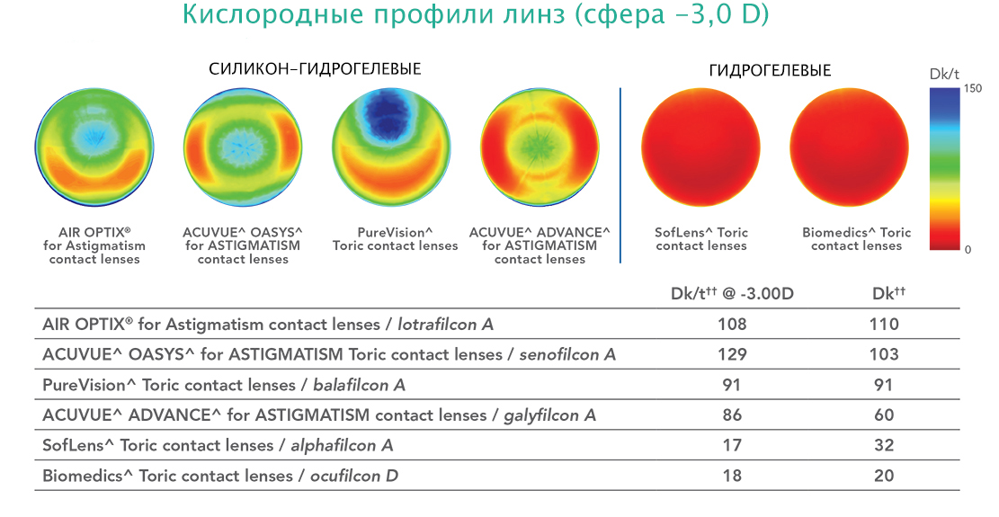 Air Optix for Astigmatism (Ейр Оптикс фо Астигматизм) контактні ... 95e89a2b3e037