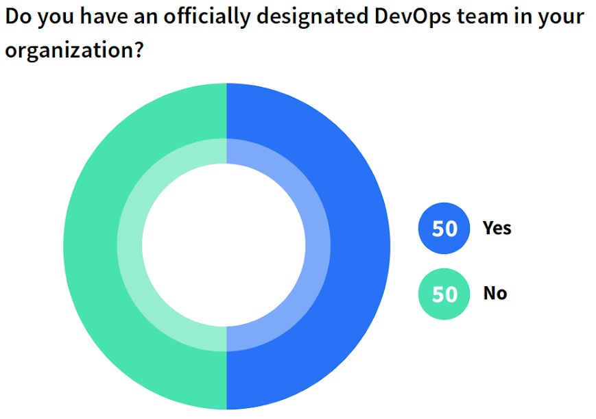 Do you have an officially designated DevOps team in your organization?