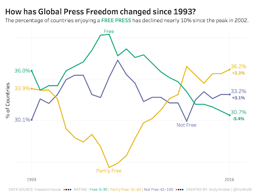 Makeover Monday: How Has Press Freedom Changed Around the World?