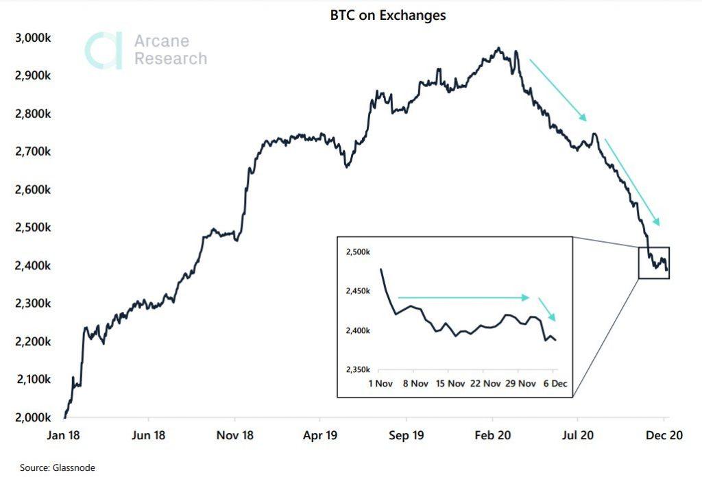 BTC nas exchanges