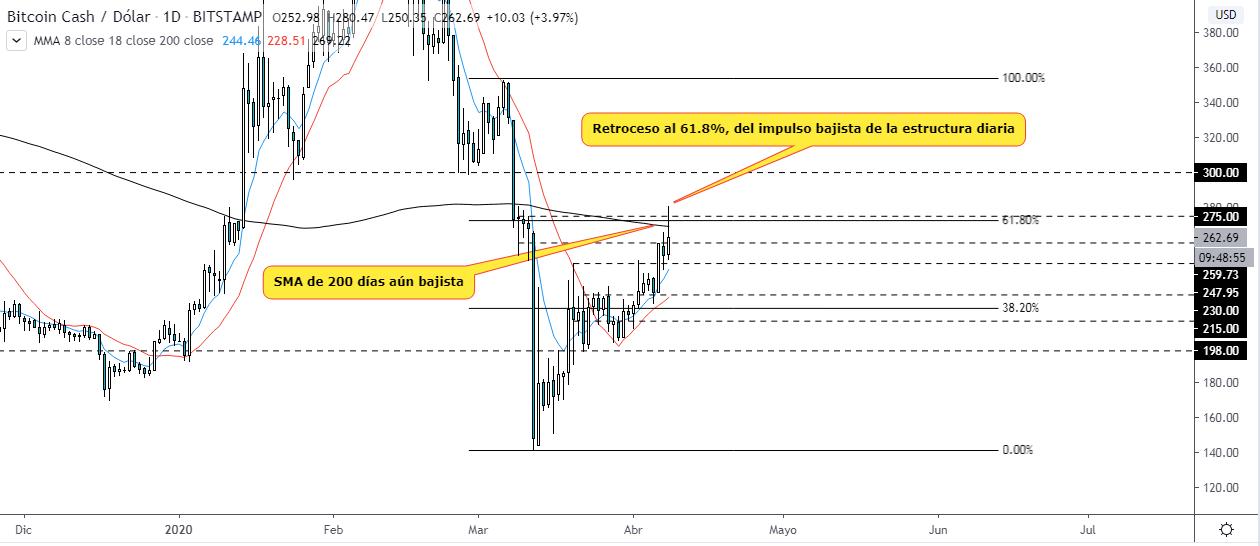Análisis técnico del precio del Bitcoin Cash, gráfico diario. Fuente TradingView