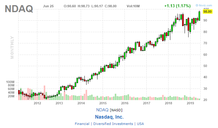 График изменения цены акции NDAQ