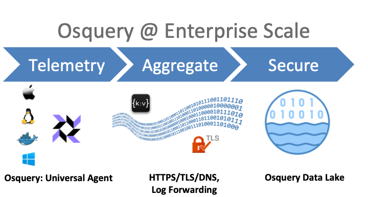 Osquery Security Use Cases and Solutions
