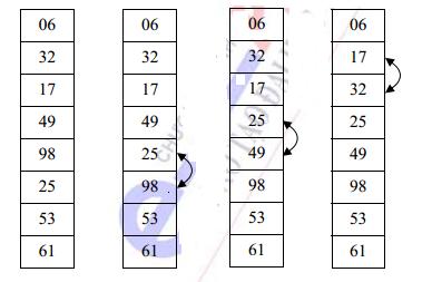 Bước 2: Sắp xếp Bubblesort
