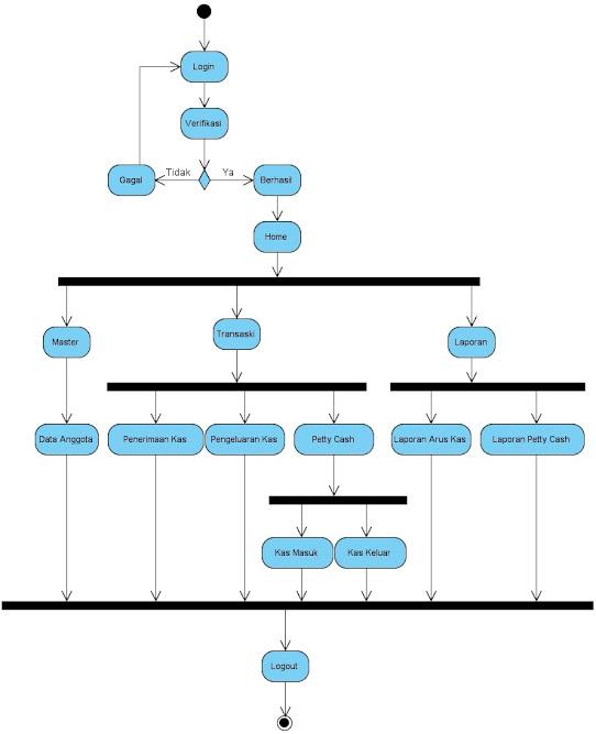 Si1114469935 widuri rancangan sistem yang diusulkan pada activity diagram untuk bendahara ccuart Image collections