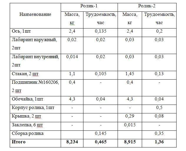 Табл.1 Сравнительные характеристики роликов по массе и трудоемкости при механизированном производстве
