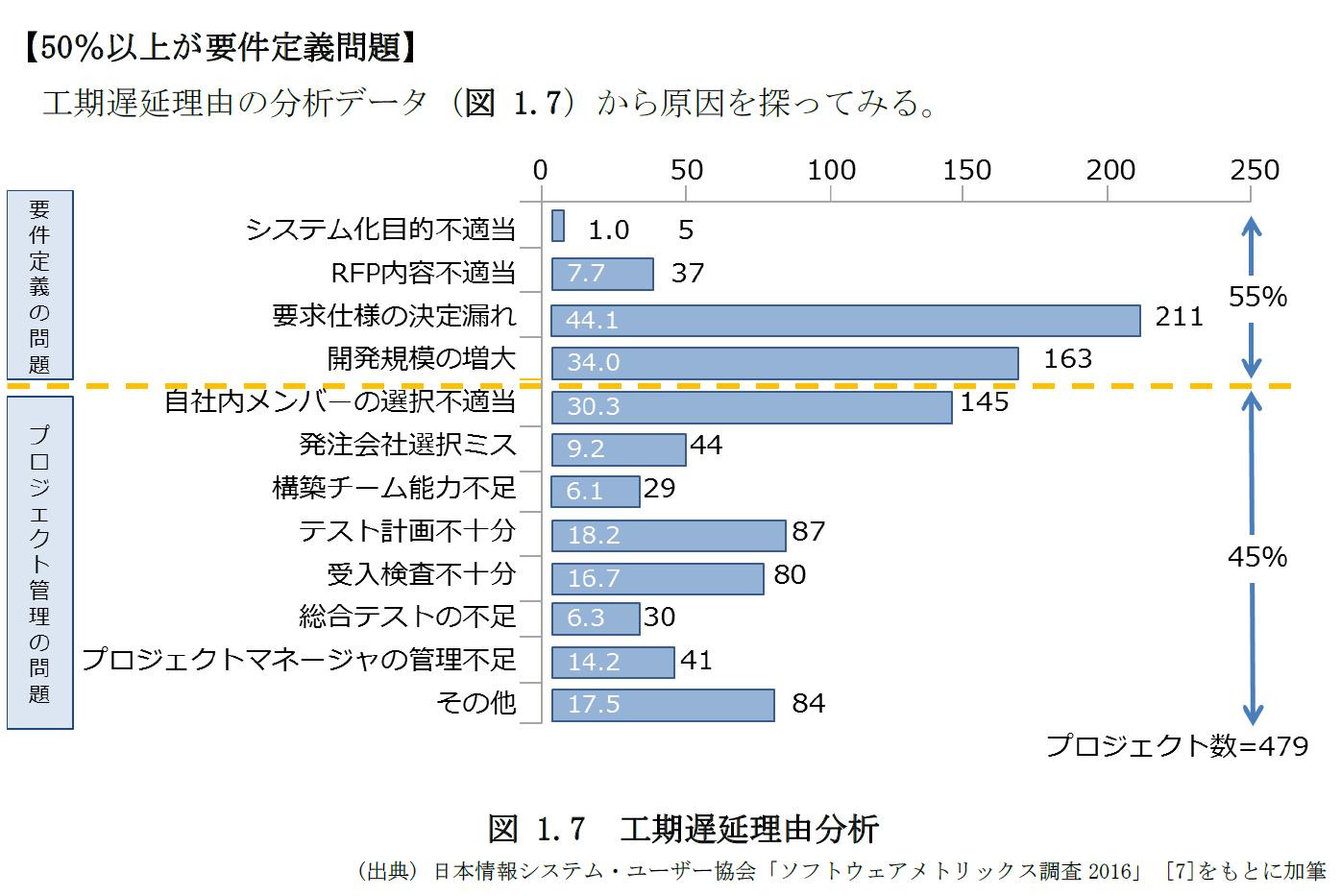 システム開発の工程遅延理由は50%以上が要件定義(ipa.go.jp/files/000079352.pdf)