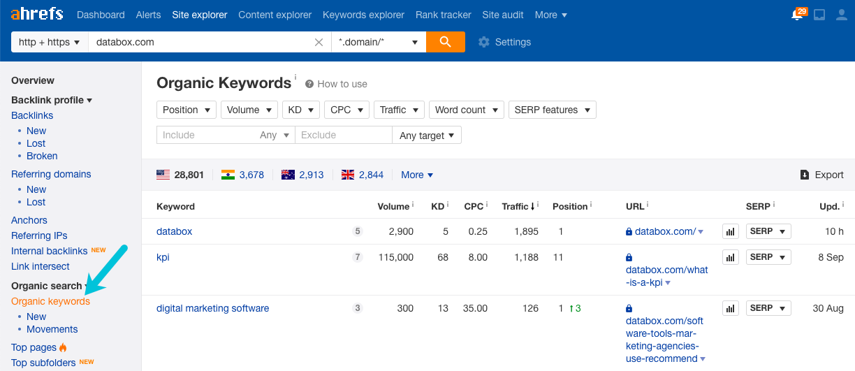 find competitor keywords in ahrefs