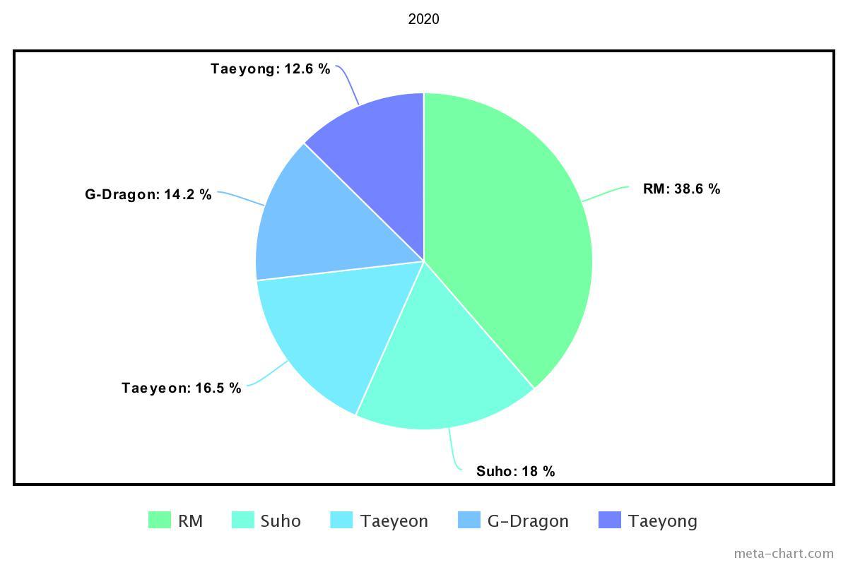 meta-chart - 2021-02-22T184520.308