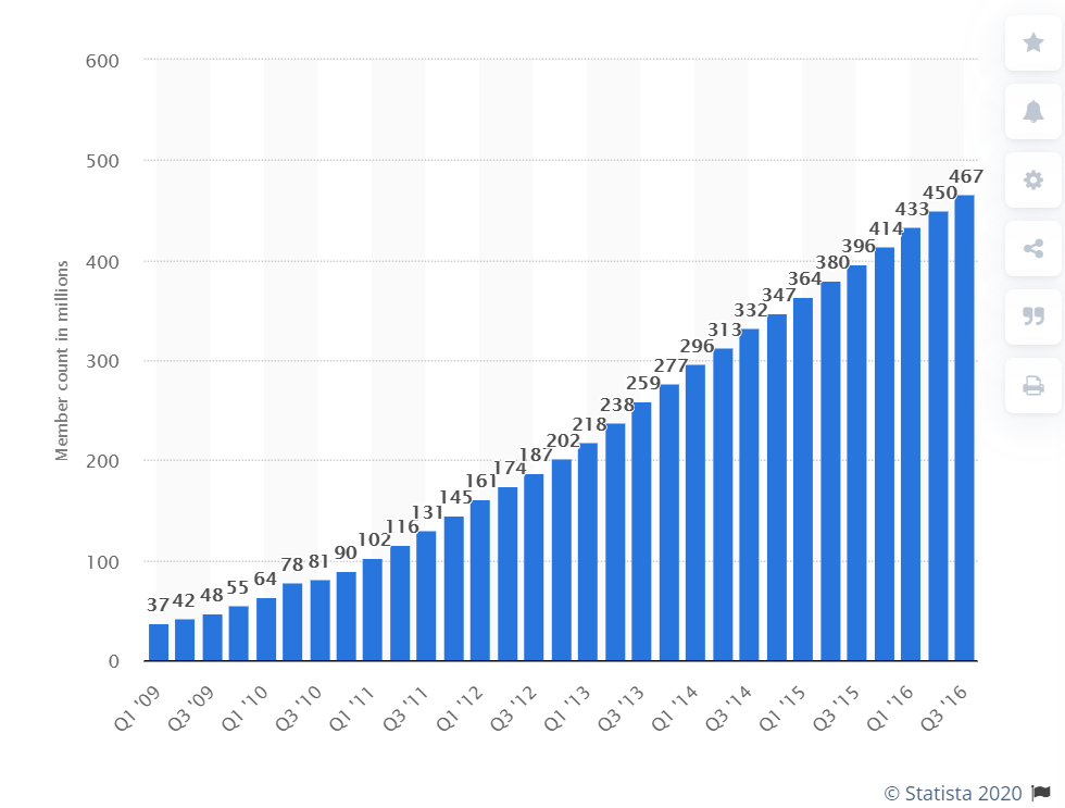 LinkedIn advertising is a great place to put your ads, since it is growing in users over time.