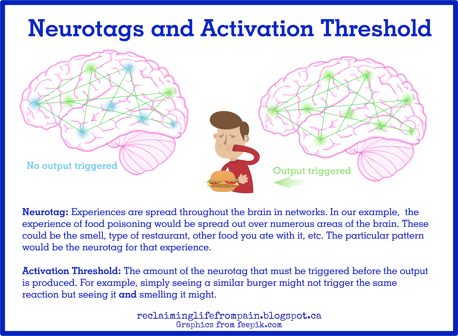 neurotag, activation threshold, brain, pain