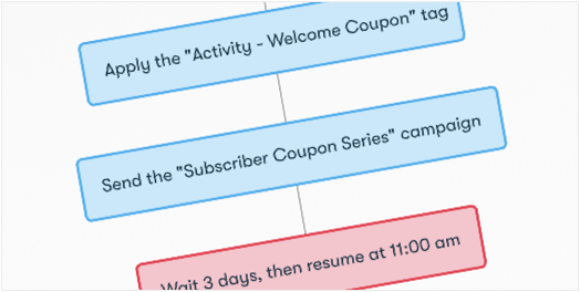Drip Workflow - Coupon Welcome Series