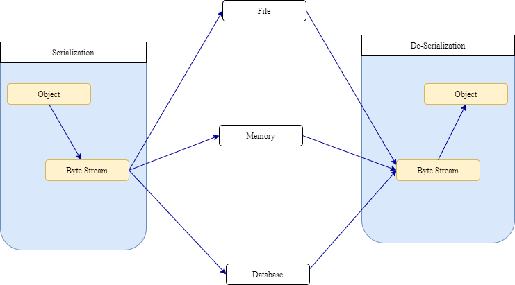 Testování zbytkového API || Stručný průvodce k tutoriálu RestAssured 2020