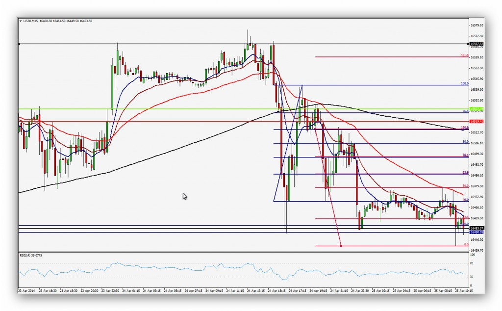 CompartirTrading Post Day Trading 2014-04-25 Dow15'