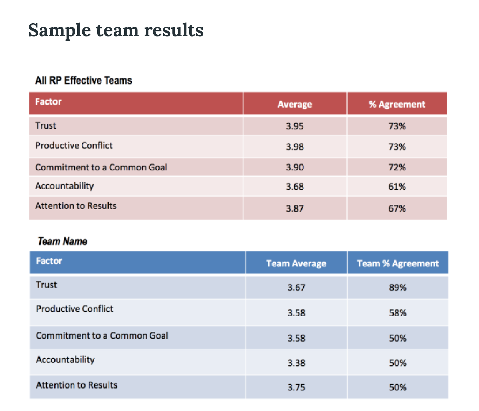 sample team results