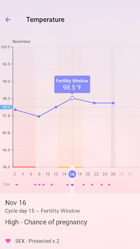 Period Tracker - Ovulation & Pregnancy Calendar screenshot 6