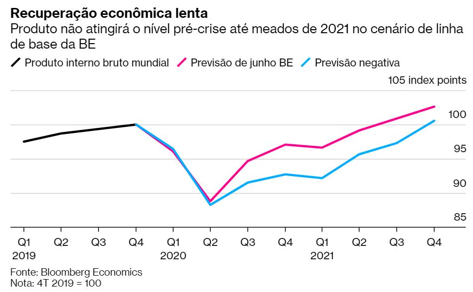 economia mundial estagnação