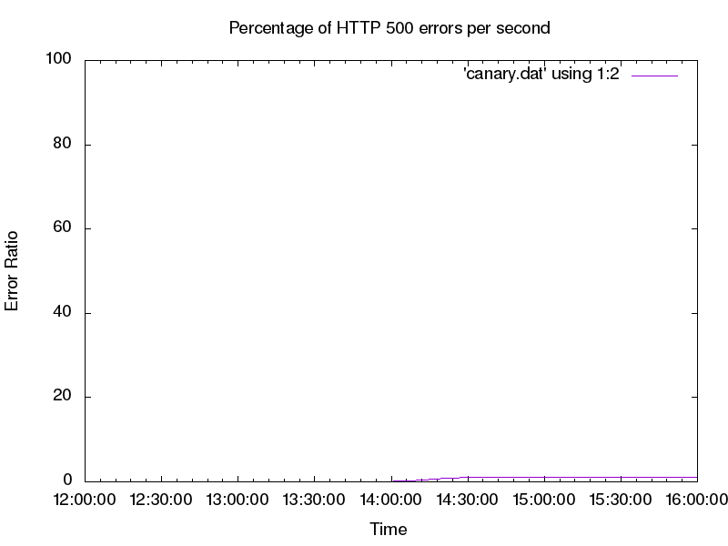 error-rate-of-canary-deployment