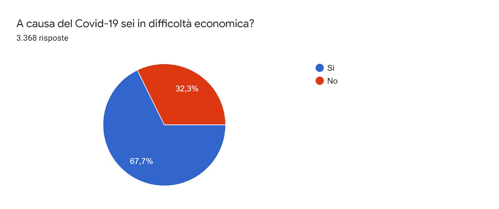 Grafico delle risposte di Moduli. Titolo della domanda: A causa del Covid-19 sei in difficoltà economica?. Numero di risposte: 3.368 risposte.