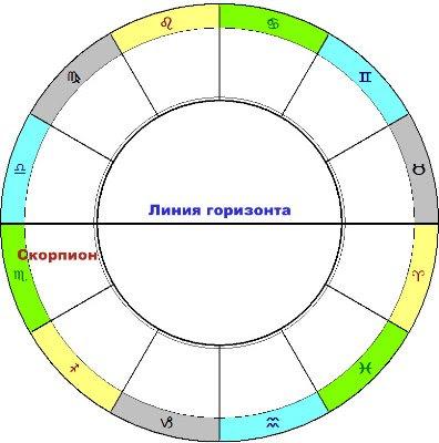 гороскоп скорпиона