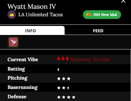 Wyatt Mason IV player card Team: LA Unlimited Tacos Current Vibe: Honestly Terrible Batting: .5 stars Pitching: 3 stars Baserunning: 2.5 stars Defense: 4 stars