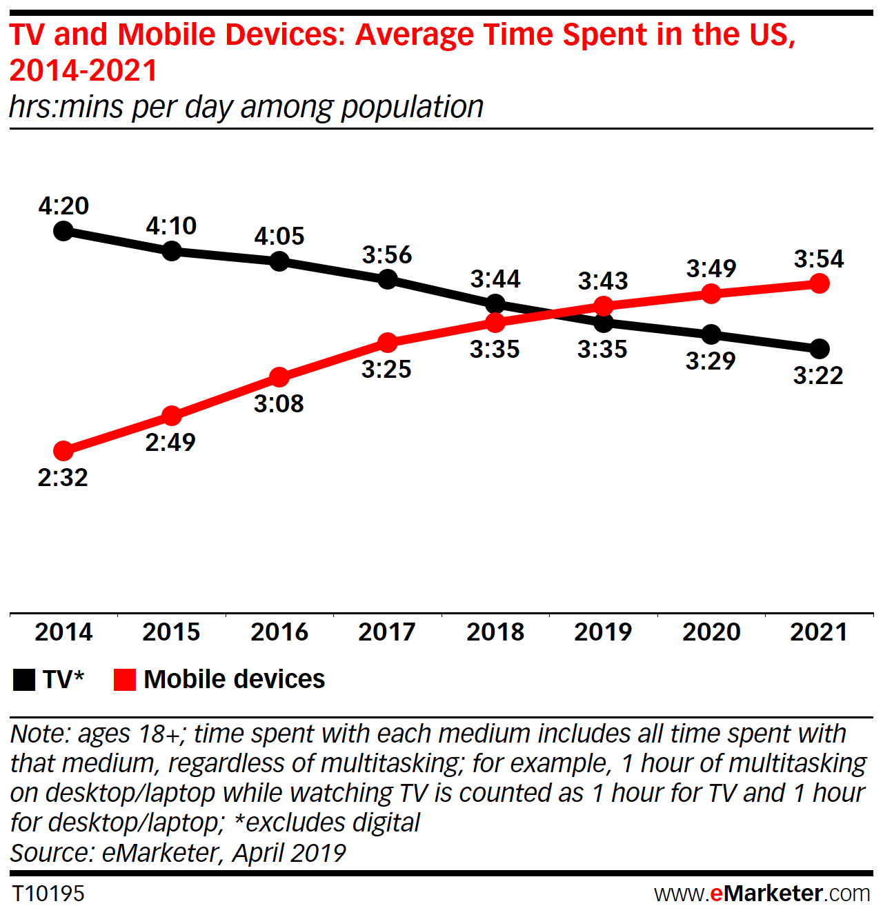 Average Time Spent on TV & Mobile Devices