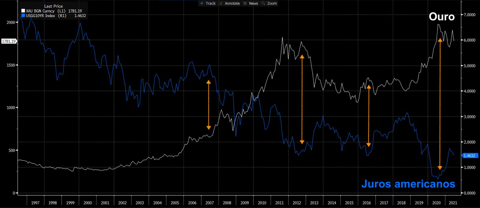 Gráfico apresenta Ouro (linha branca) e Título do Tesouro Americano 10 anos (azul).