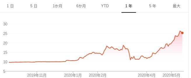 キングス 株価 ドラフト