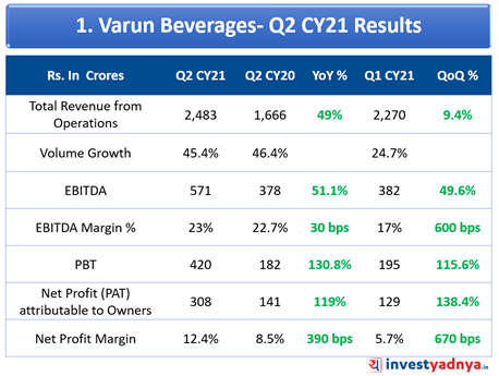 Varun Beverages Limited- Q2CY21 Result