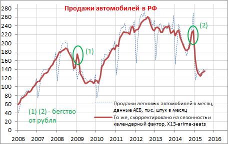 И рубль, и нефть находятся на максимуме за три дня, хотя еще в понедельник утром они показывали многомесячные минимумы