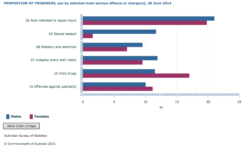 Proportion of male and female prisoners serving sentences for serious crimes