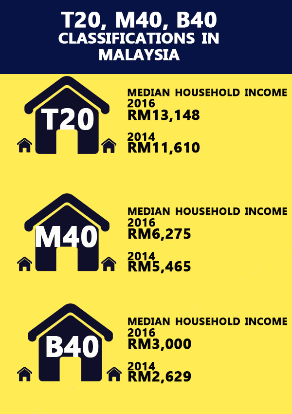 T20 M40 B40 Which One Are You Syncwealth